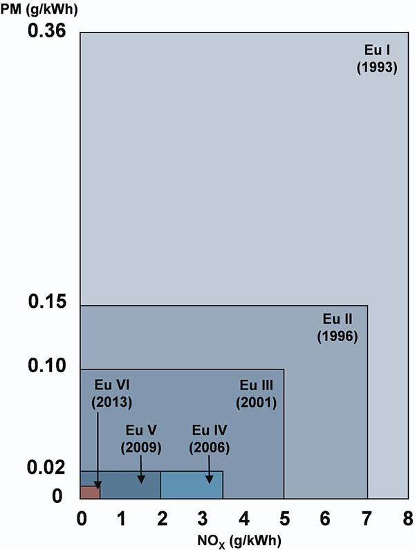 Стандарт Евро-6 ставит производителей грузовых автомобилей в жесткие рамки
