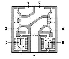 Модулятор ABS: 1 — выход к тормозному крану; 2 — выход к тормозной камере; 3, 4 — пневмоклапаны; 5, 6 — электроклапаны; 7 — выход в атмосферу