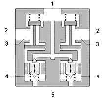 Схема электроклапана ASR: 1 — выход к ресиверу; 2 — шток пневмоклапана; 3 — выход к тормозной камере; 4 — сердечник; 5 — выход в атмосферу