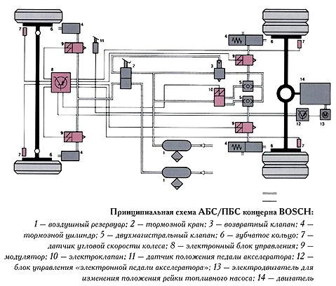 Принципиальная схема ABS/ASR концерна BOSCH