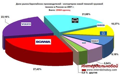 Статистика продаж новых импортных тяжелых грузовых автомобилей в России за 2007 год